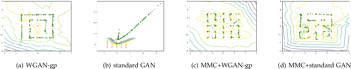 Figure 1 for MMCGAN: Generative Adversarial Network with Explicit Manifold Prior