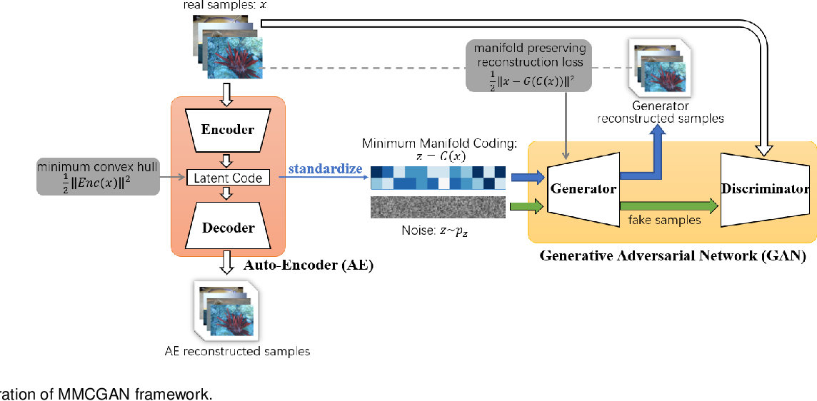 Figure 4 for MMCGAN: Generative Adversarial Network with Explicit Manifold Prior