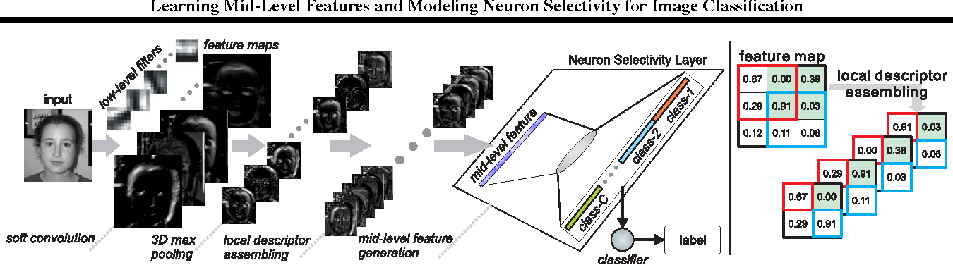 Figure 1 for Learning Mid-Level Features and Modeling Neuron Selectivity for Image Classification
