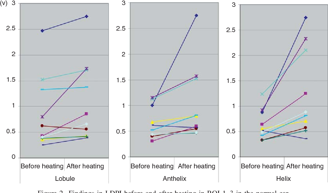 Figure 2 from Blood flow dynamics in reconstructed auricles ...