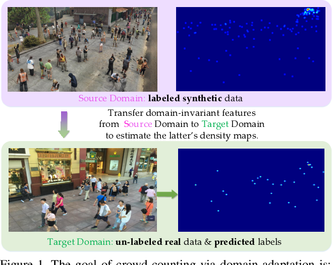 Figure 1 for Feature-aware Adaptation and Structured Density Alignment for Crowd Counting in Video Surveillance