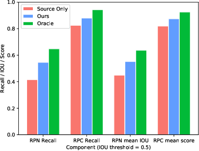 Figure 1 for Collaborative Training between Region Proposal Localization and Classification for Domain Adaptive Object Detection
