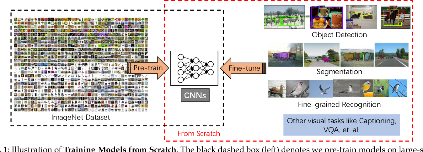 Figure 1 for Object Detection from Scratch with Deep Supervision