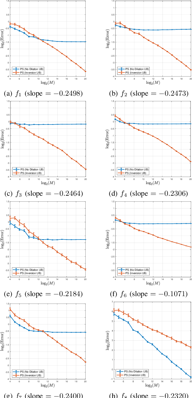 Figure 3 for Unbiasing Procedures for Scale-invariant Multi-reference Alignment