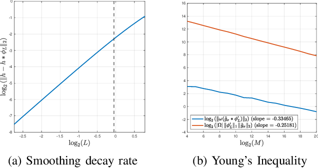 Figure 4 for Unbiasing Procedures for Scale-invariant Multi-reference Alignment