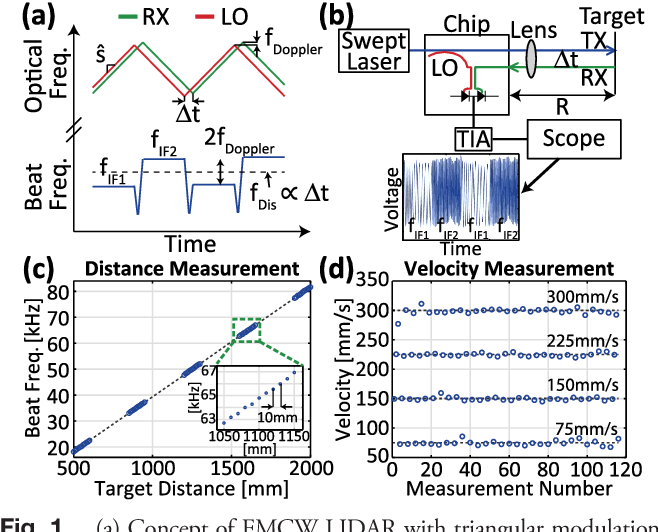 Figure 1 from Coherent solid-state LIDAR with silicon photonic