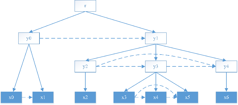 Figure 1 for Neural Language Modeling by Jointly Learning Syntax and Lexicon