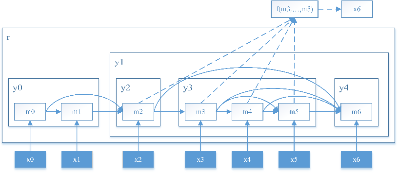 Figure 3 for Neural Language Modeling by Jointly Learning Syntax and Lexicon