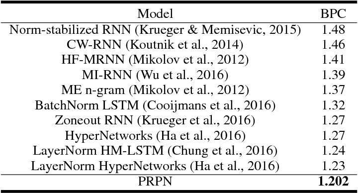 Figure 2 for Neural Language Modeling by Jointly Learning Syntax and Lexicon