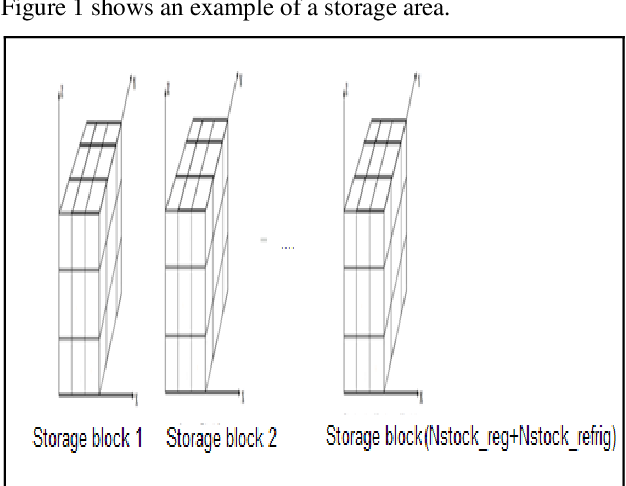 Figure 1 for Harmony search to solve the container storage problem with different container types