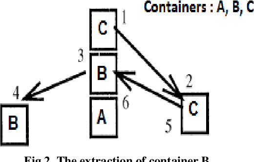 Figure 3 for Harmony search to solve the container storage problem with different container types