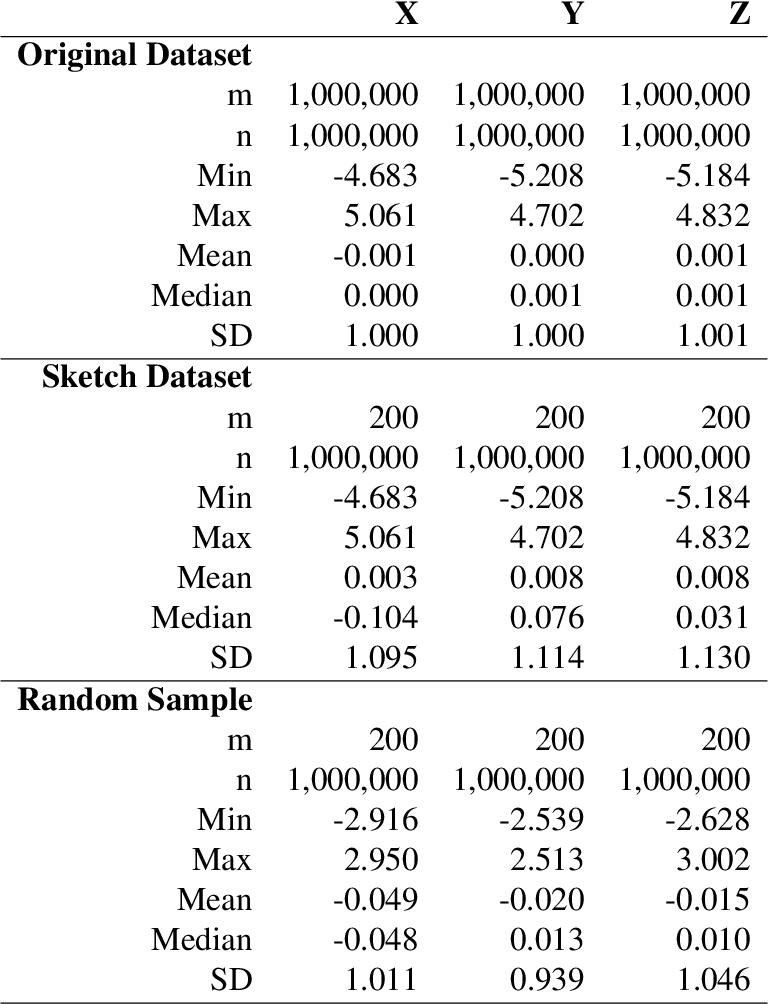 Figure 2 for A Distance-preserving Matrix Sketch