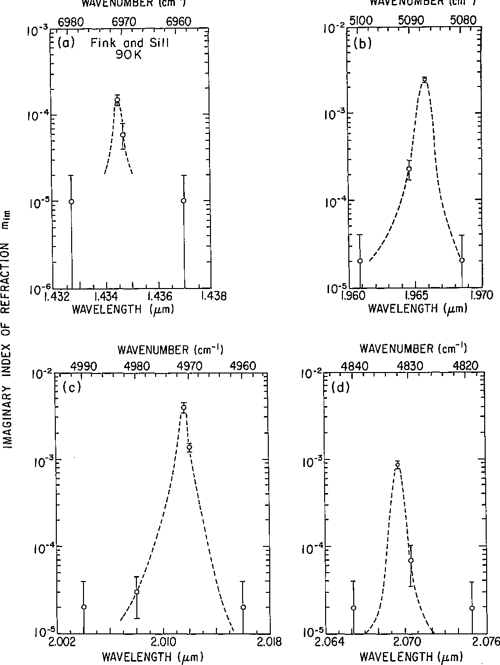 Figure 5 from Optical constants of carbon dioxide ice