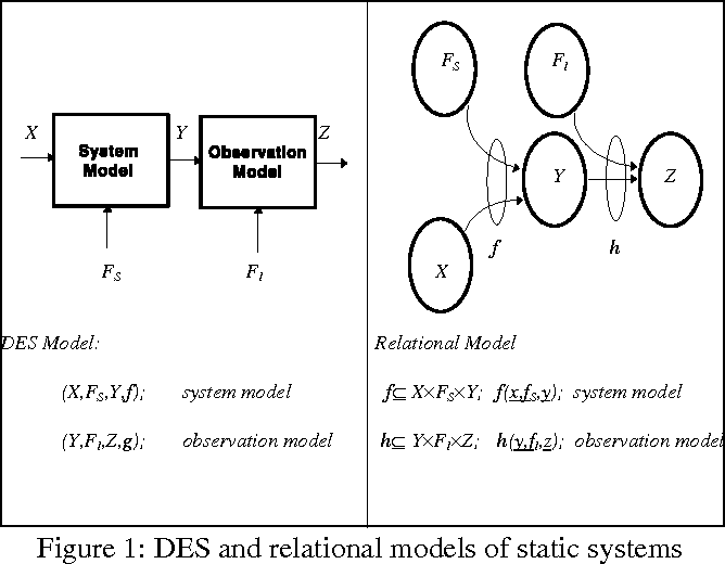 Diagnosis Of Discrete Event Systems Using Ordered Binary Decision