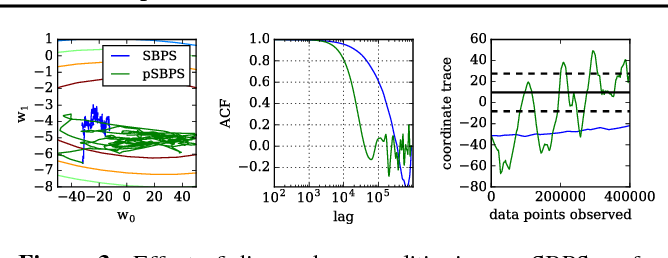 Figure 3 for Stochastic Bouncy Particle Sampler