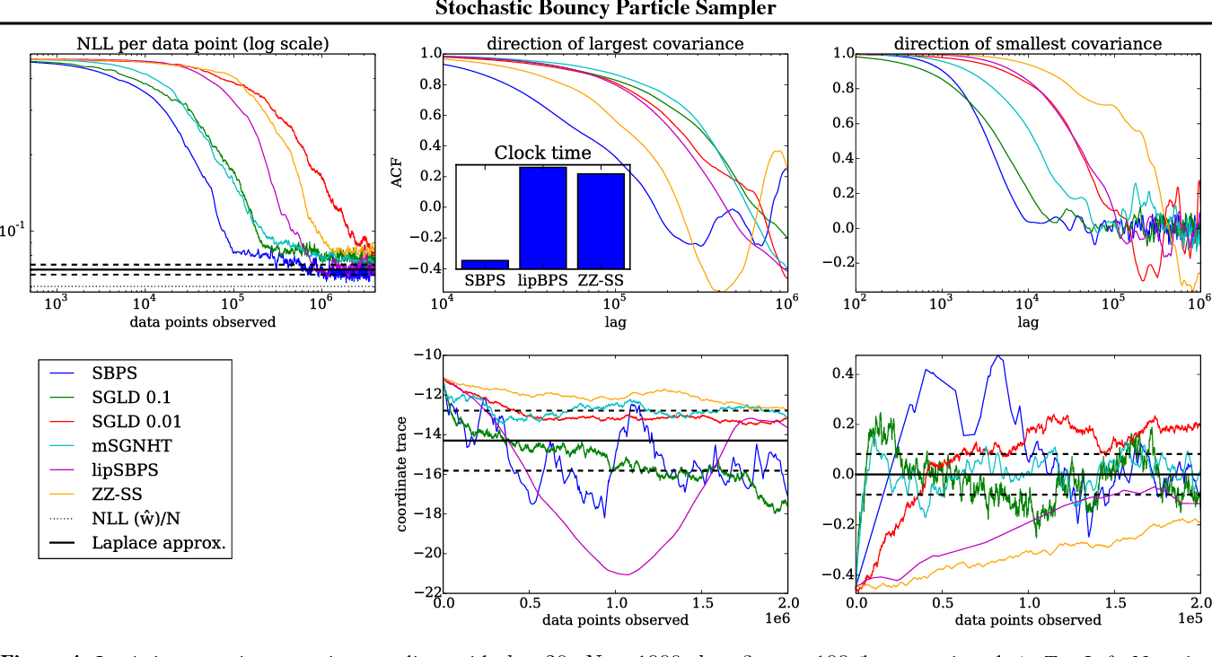 Figure 4 for Stochastic Bouncy Particle Sampler