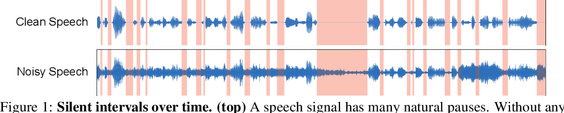Figure 1 for Listening to Sounds of Silence for Speech Denoising