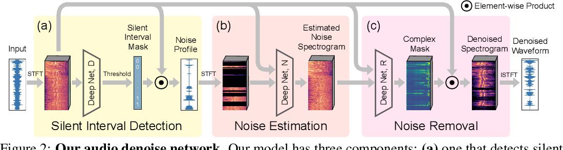 Figure 3 for Listening to Sounds of Silence for Speech Denoising