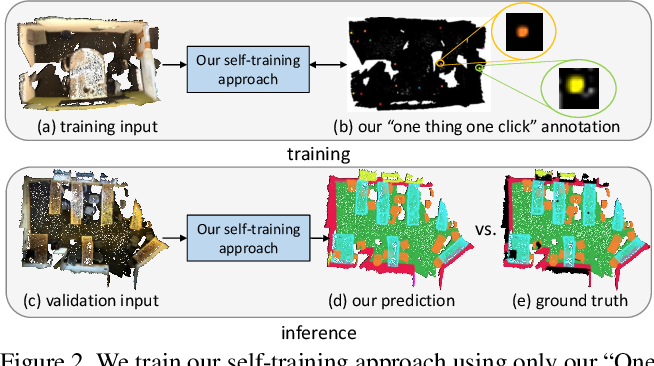 Figure 3 for One Thing One Click: A Self-Training Approach for Weakly Supervised 3D Semantic Segmentation