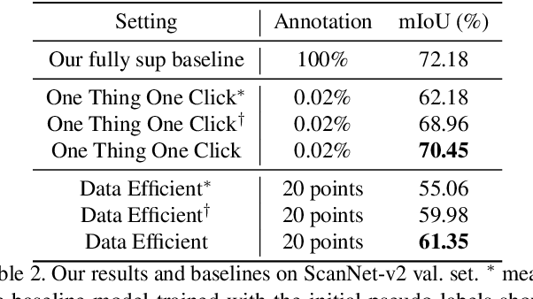 Figure 4 for One Thing One Click: A Self-Training Approach for Weakly Supervised 3D Semantic Segmentation