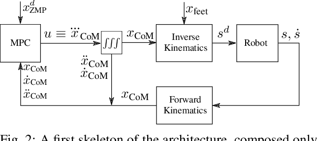 Figure 2 for A Control Architecture with Online Predictive Planning for Position and Torque Controlled Walking of Humanoid Robots