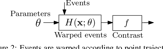 Figure 2 for A Unifying Contrast Maximization Framework for Event Cameras, with Applications to Motion, Depth, and Optical Flow Estimation