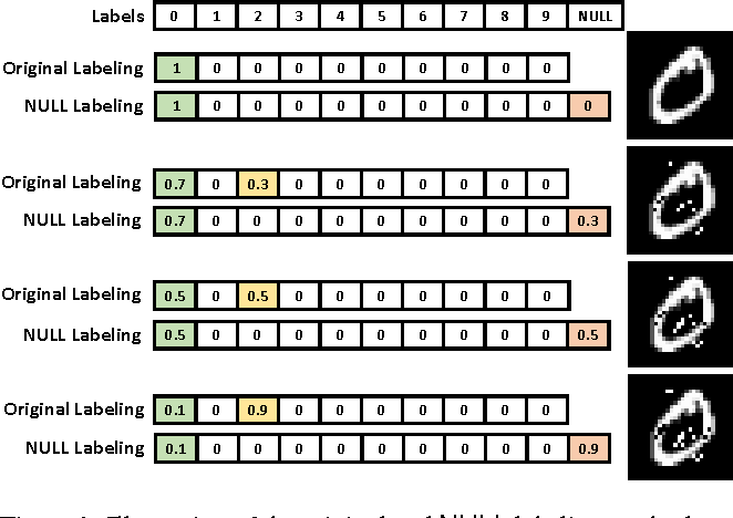 Figure 1 for Blocking Transferability of Adversarial Examples in Black-Box Learning Systems