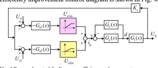 A weighted efficiency enhancement control for modular grid
