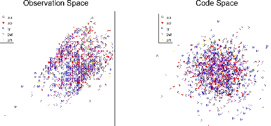 Figure 2 for On Investigation of Unsupervised Speech Factorization Based on Normalization Flow