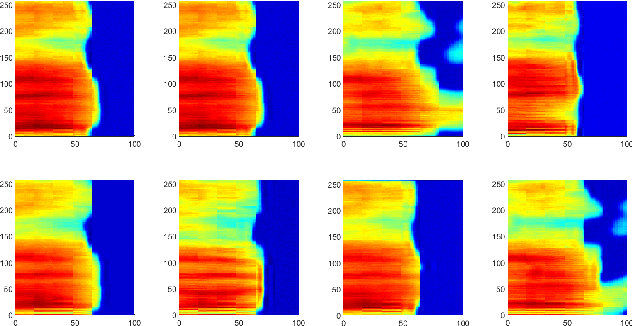 Figure 3 for On Investigation of Unsupervised Speech Factorization Based on Normalization Flow