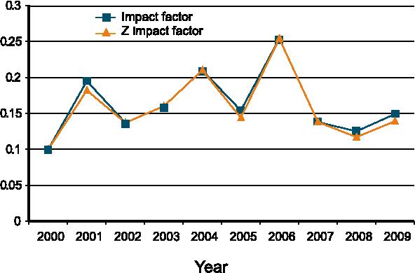 PDF] Citation Analysis of The Korean Journal of Internal Medicine