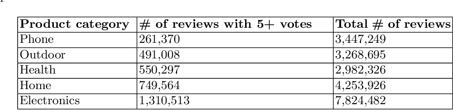 Figure 2 for Context-aware Helpfulness Prediction for Online Product Reviews