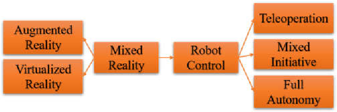 Figure 1 for Haptic-enabled Mixed Reality System for Mixed-initiative Remote Robot Control