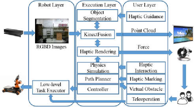 Figure 3 for Haptic-enabled Mixed Reality System for Mixed-initiative Remote Robot Control