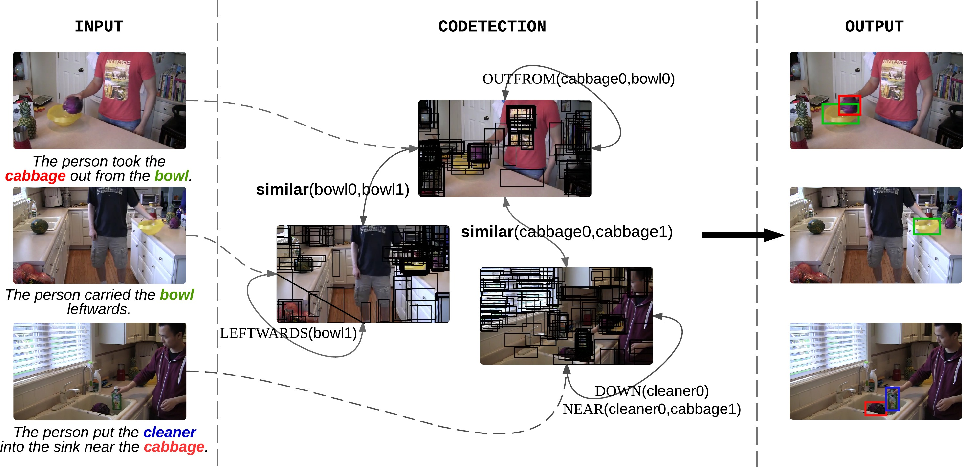 Figure 3 for Sentence Directed Video Object Codetection
