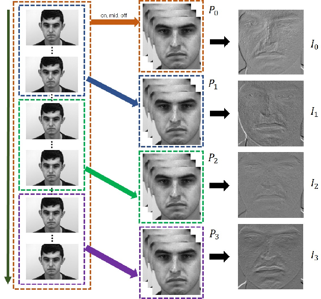 Figure 3 for SMA-STN: Segmented Movement-Attending Spatiotemporal Network forMicro-Expression Recognition