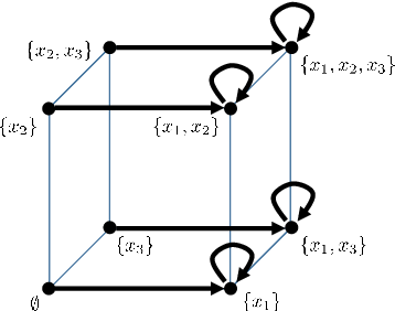 Figure 1 for Discrete Signal Processing with Set Functions