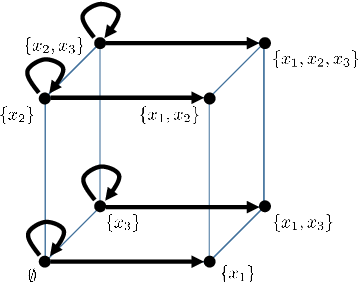 Figure 2 for Discrete Signal Processing with Set Functions