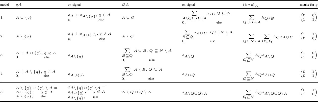 Figure 4 for Discrete Signal Processing with Set Functions