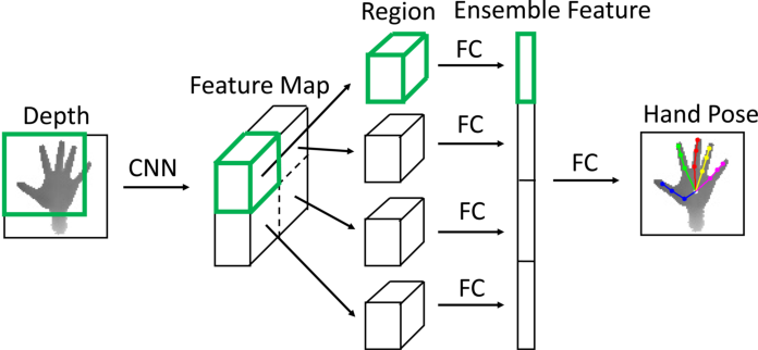 Figure 1 for Region Ensemble Network: Improving Convolutional Network for Hand Pose Estimation
