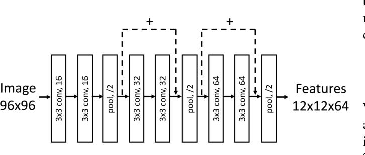 Figure 3 for Region Ensemble Network: Improving Convolutional Network for Hand Pose Estimation