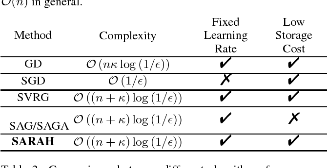 Figure 1 for SARAH: A Novel Method for Machine Learning Problems Using Stochastic Recursive Gradient