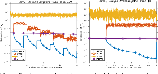 Figure 4 for SARAH: A Novel Method for Machine Learning Problems Using Stochastic Recursive Gradient