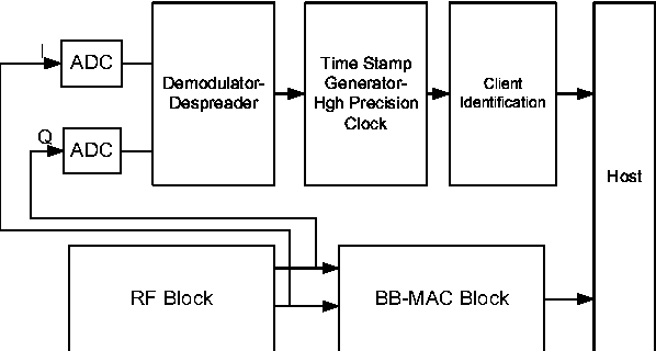 block diagram of intended system for wireless clock synchronization (rf  block: