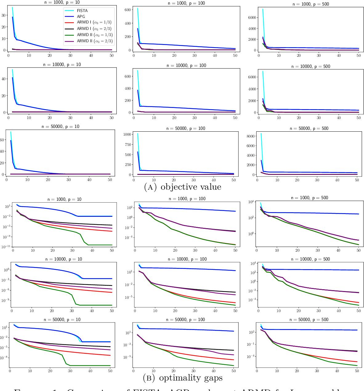 Figure 1 for Accelerated Randomized Mirror Descent Algorithms For Composite Non-strongly Convex Optimization