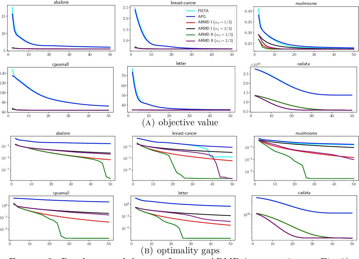 Figure 2 for Accelerated Randomized Mirror Descent Algorithms For Composite Non-strongly Convex Optimization