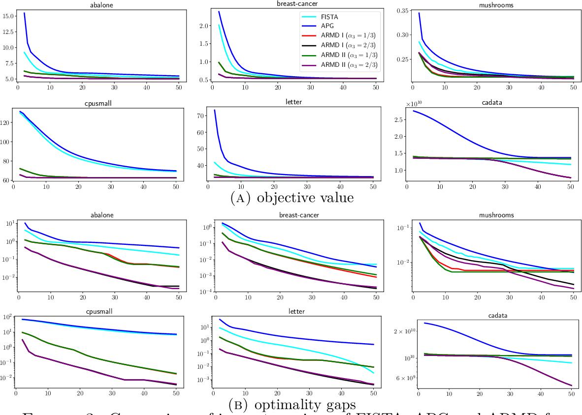Figure 3 for Accelerated Randomized Mirror Descent Algorithms For Composite Non-strongly Convex Optimization