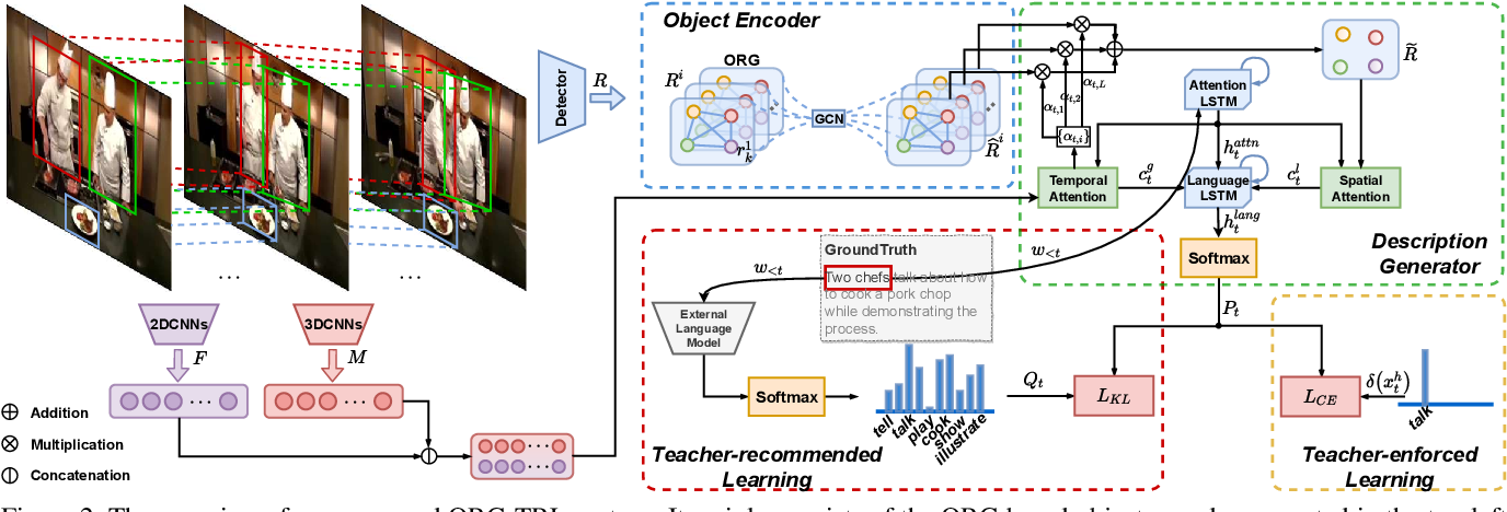 Figure 3 for Object Relational Graph with Teacher-Recommended Learning for Video Captioning