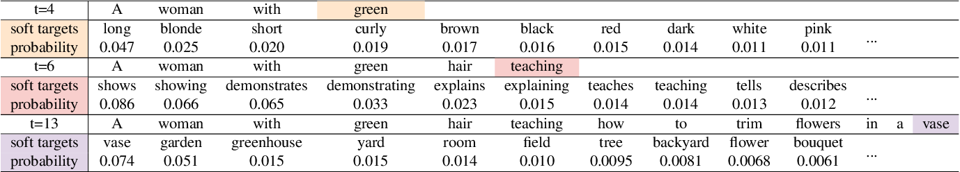 Figure 2 for Object Relational Graph with Teacher-Recommended Learning for Video Captioning