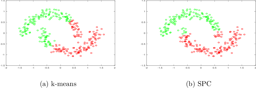 Figure 1 for Clustering with Similarity Preserving